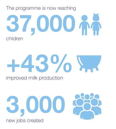 Burundi school milk programme infographic