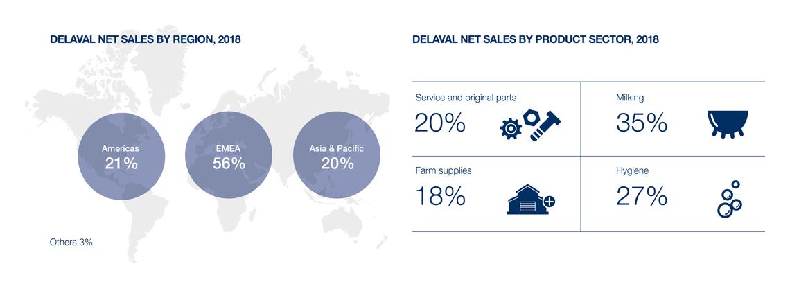 DeLaval net sales