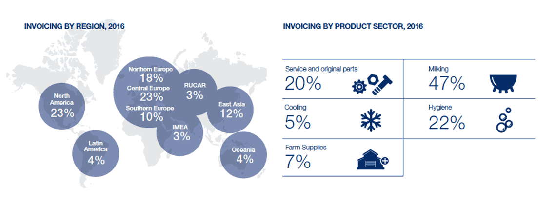DeLaval invoicing by region and sector