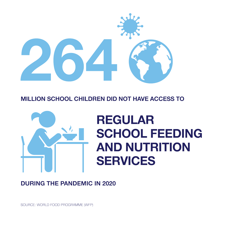 Illustration: 264 million children did not have access to regular school feeding during the pandemic in 2020
