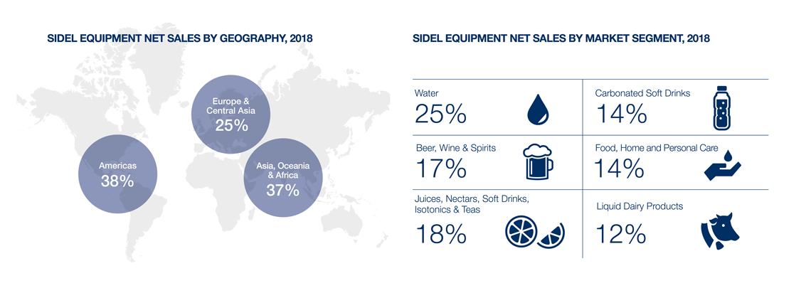 Sidel facts, net sales and markets