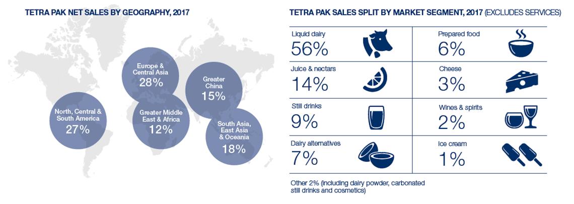 Tetra Pak net sales and sales split by market segment