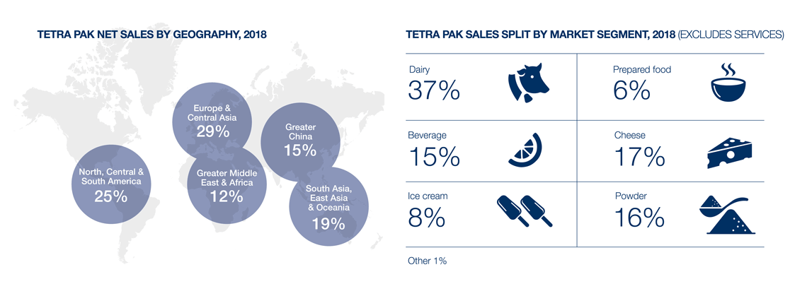 Tetra Pak net sales and sales split by market segment