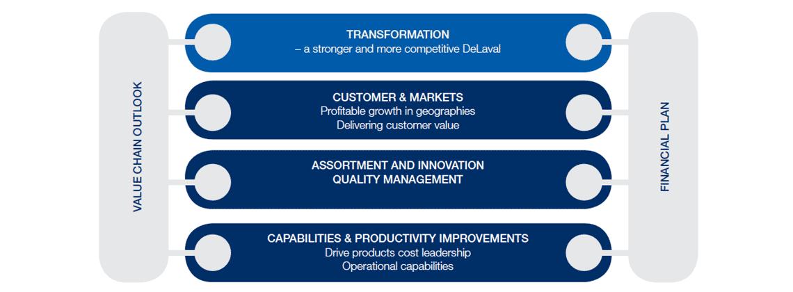 DeLaval strategic directions plan