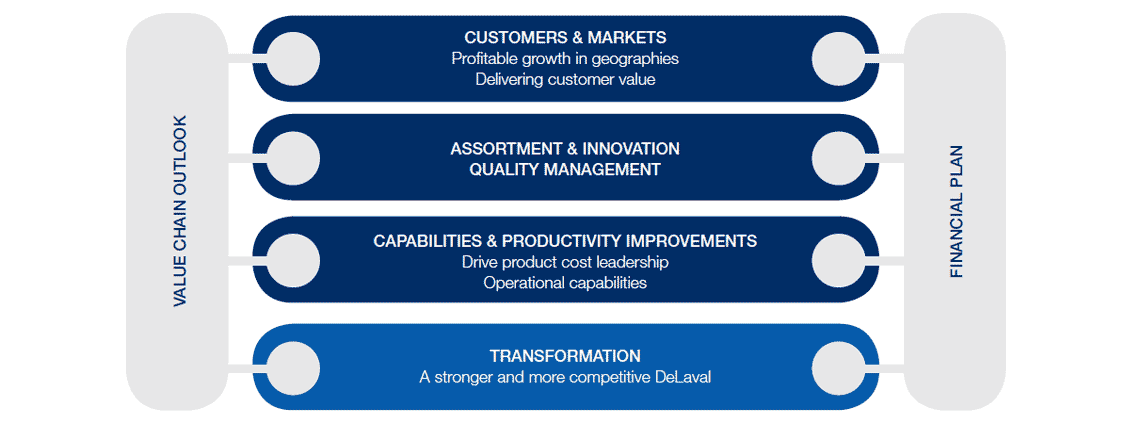 DeLaval strategic plan 2018-2021