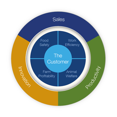 The customer circle