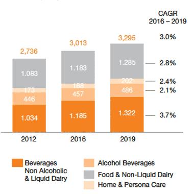 CAGR packaging market graph