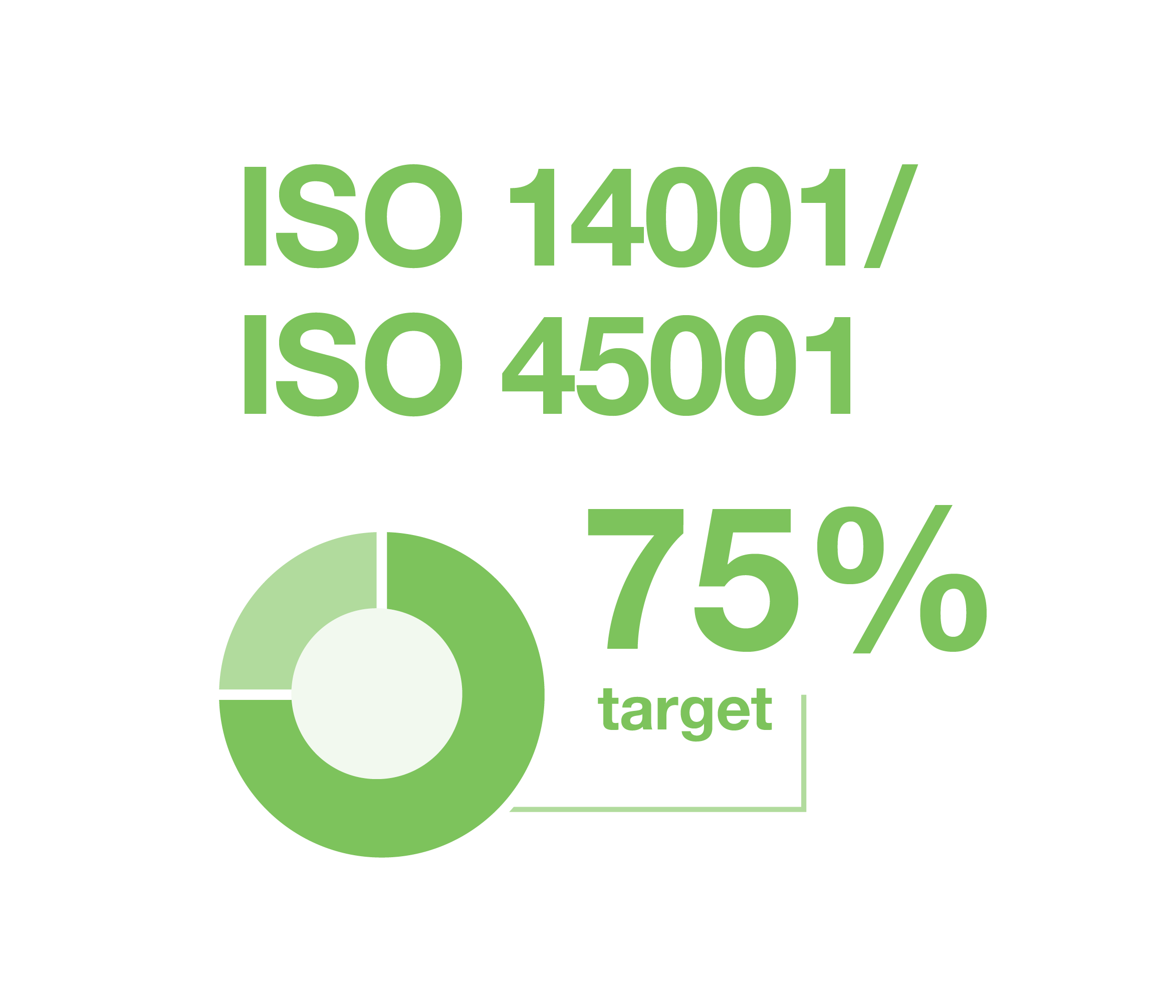 Illustration: iso 14001 and iso 45001 with a target of 75 percent