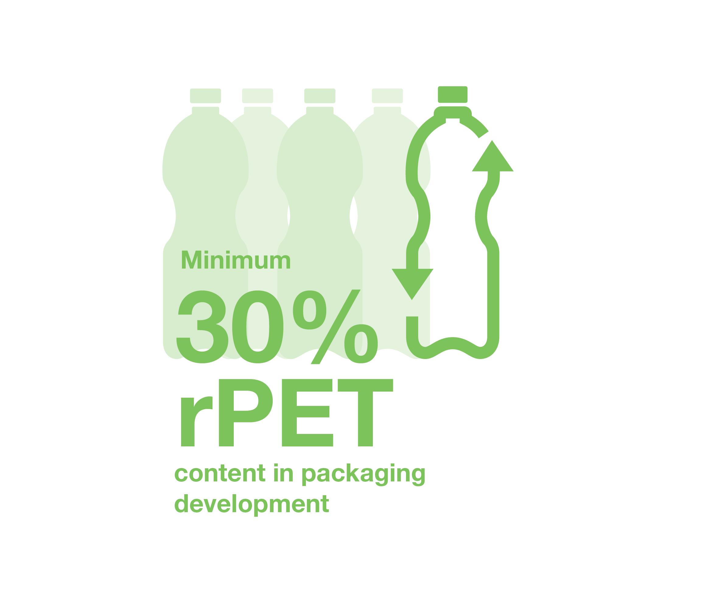 Illustration: Minimum 30% rPet content