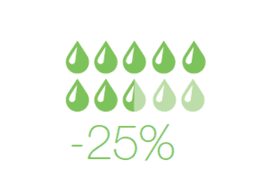 Sustainability, pasteurisers save 25% on water and steam consumption