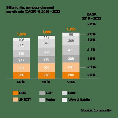 CAGR beverage 2019 graph
