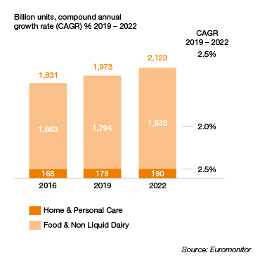 CAGR, food, home and personal care 2019 graph