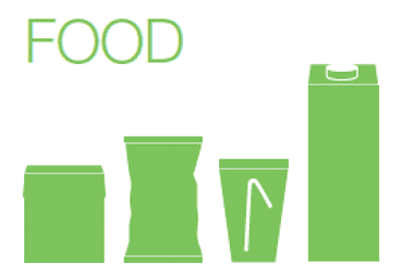 Sustainability, food packages