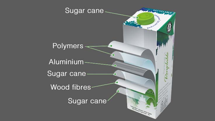 Aseptic carton package, material layers