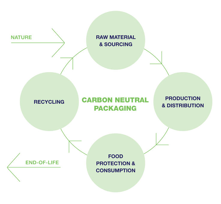 Illustration showing model of carbon neutral packaging process from nature to end of life,