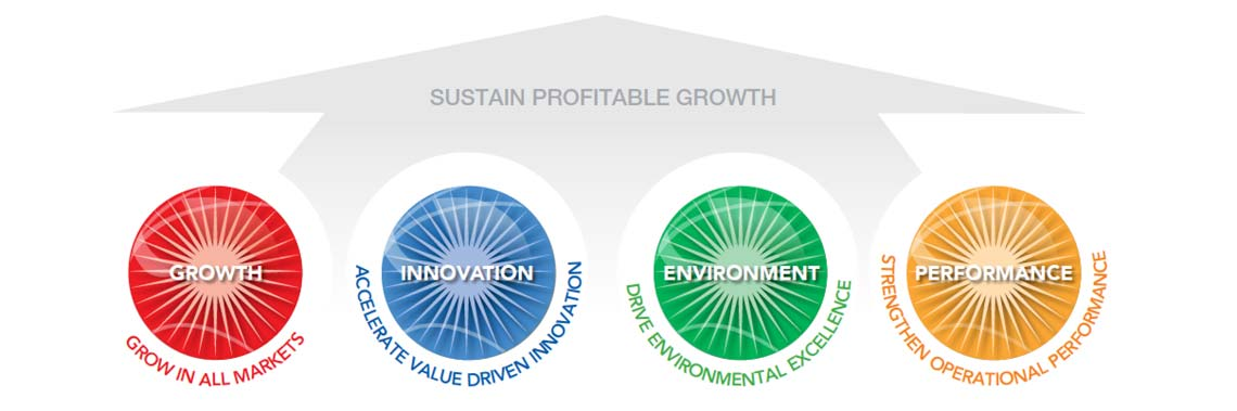 Tetra Pak strategic priorities